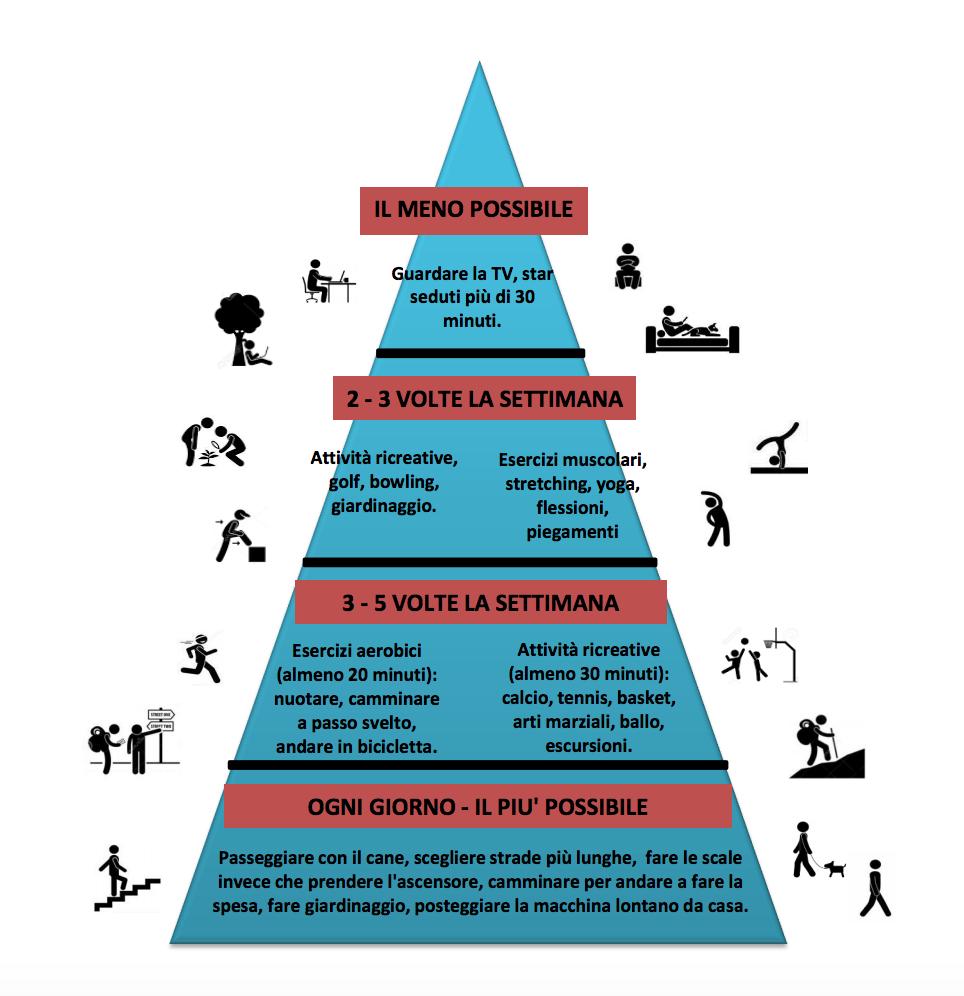 la-piramide-del-benessere-2