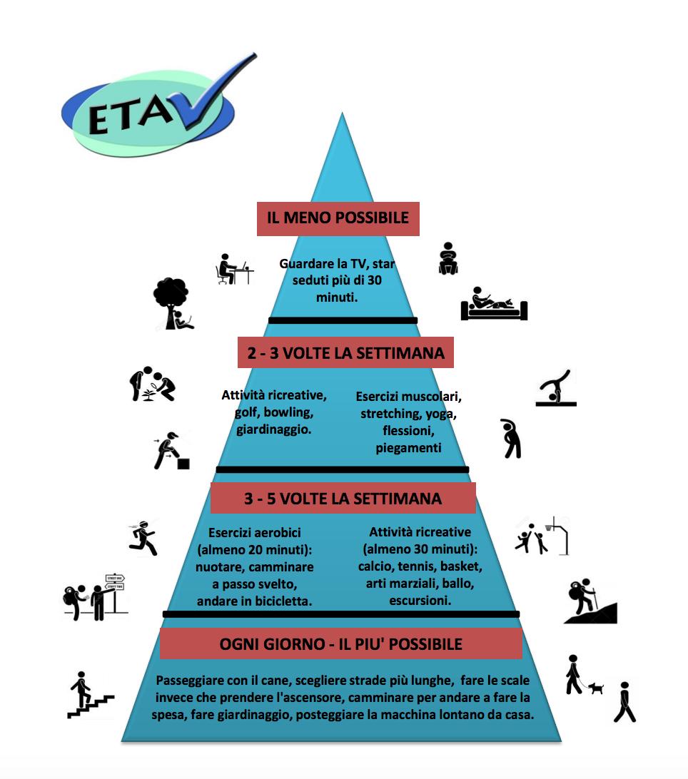 la piramide del benessere